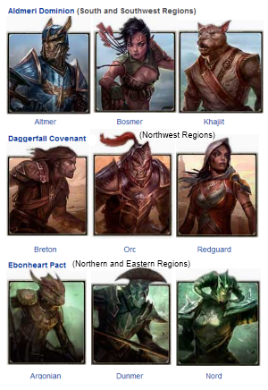 Ncr: ESO Races Factions